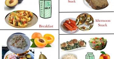 1800 Calorie Diabetic Diet Plan – Sunday
